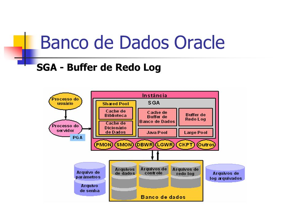 Banco de Dados Oracle SGA - Buffer de Redo Log