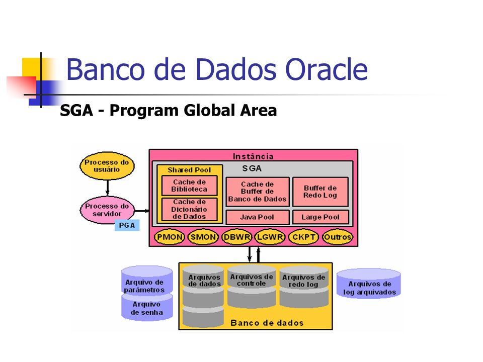 Banco de Dados Oracle SGA - Program Global Area