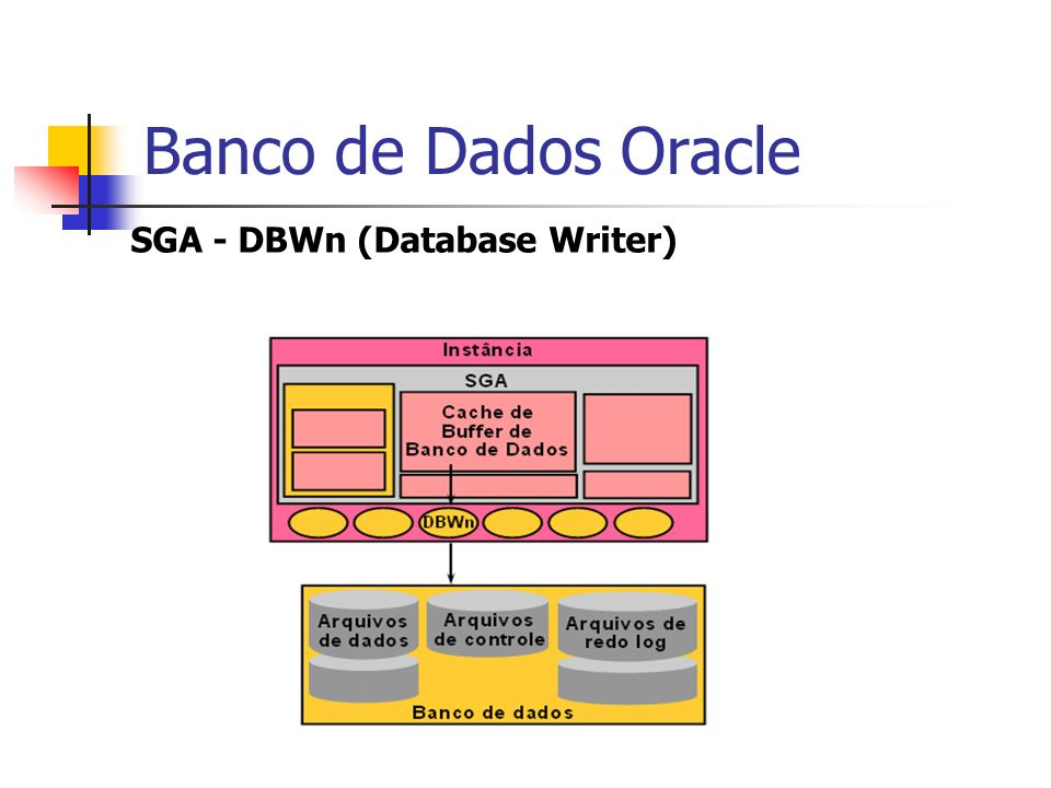 Banco de Dados Oracle SGA - DBWn (Database Writer)