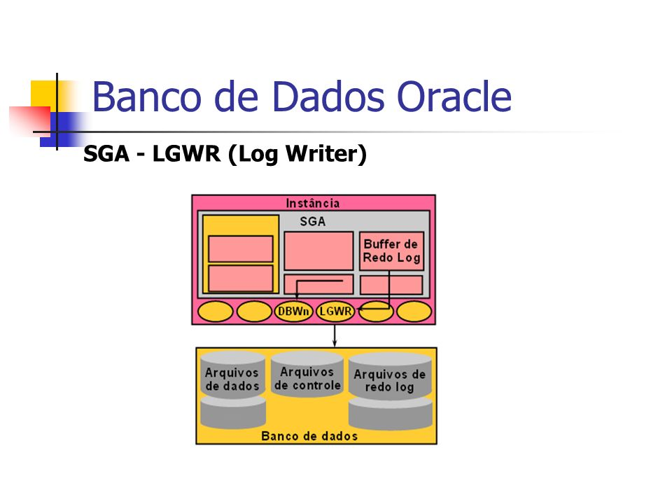 Banco de Dados Oracle SGA - LGWR (Log Writer)