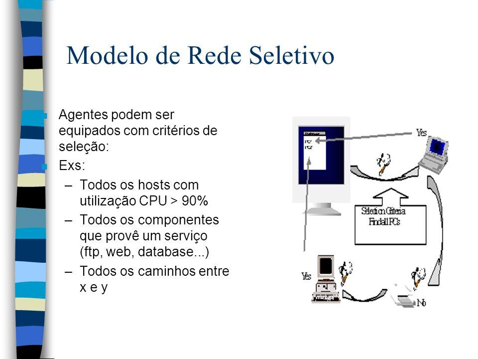Modelo de Rede Seletivo