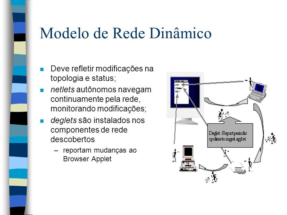 Modelo de Rede Dinâmico