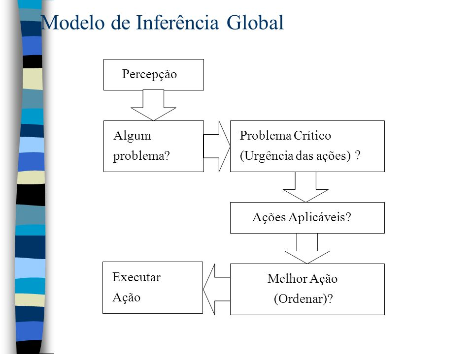 Modelo de Inferência Global