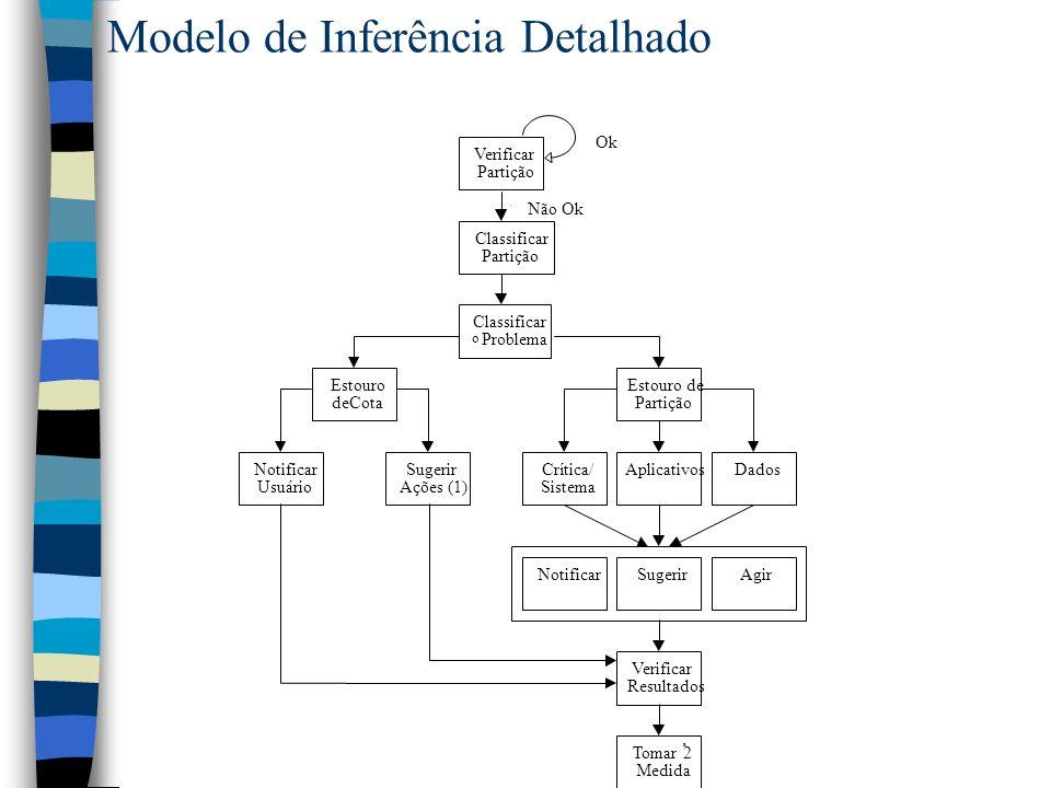 Modelo de Inferência Detalhado