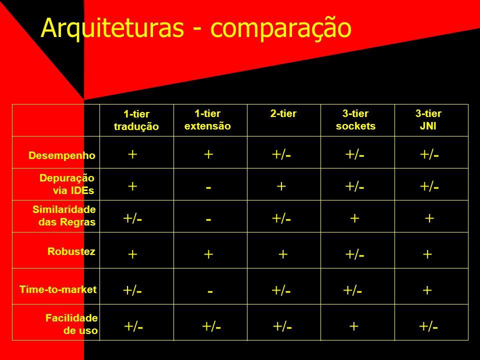 Arquiteturas - comparação