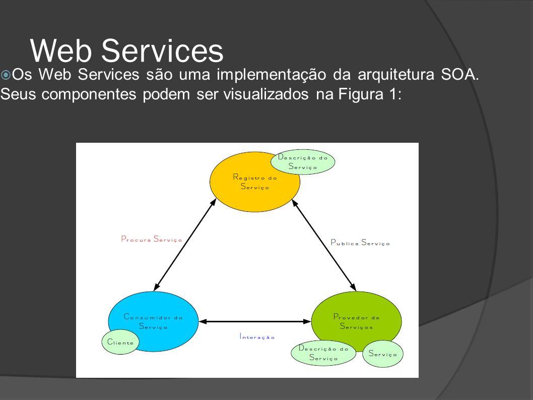 Web Services Os Web Services são uma implementação da arquitetura SOA. Seus componentes podem ser visualizados na Figura 1: