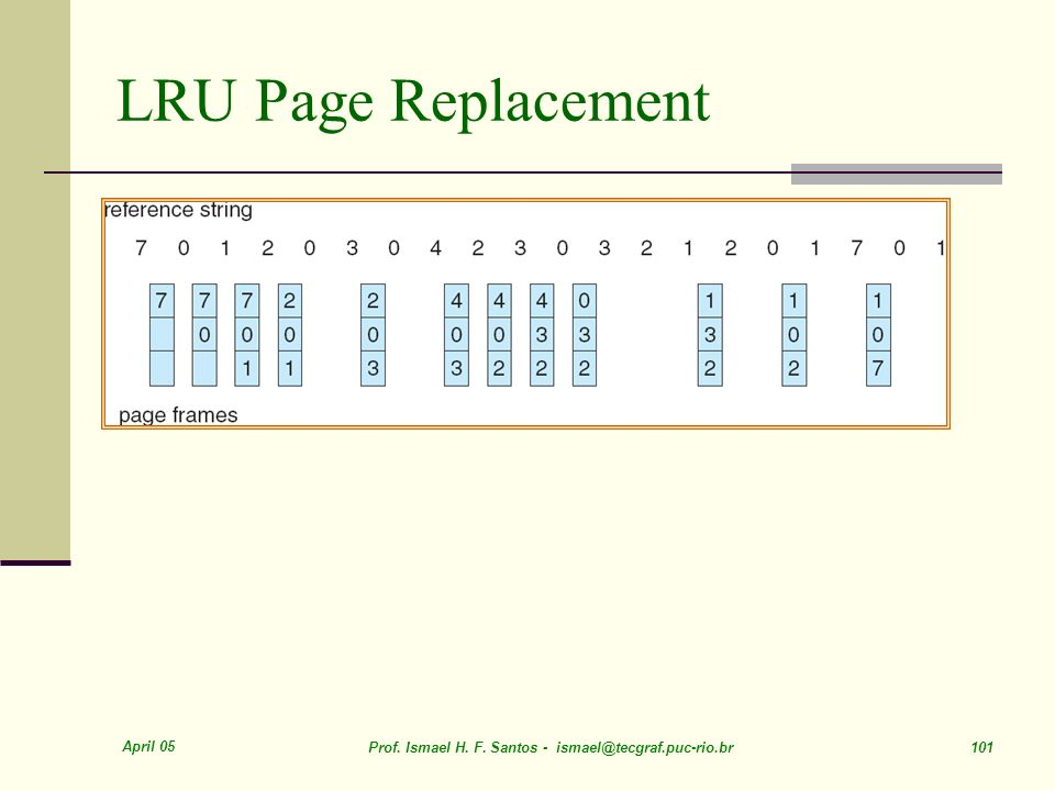 LRU Page Replacement April 05