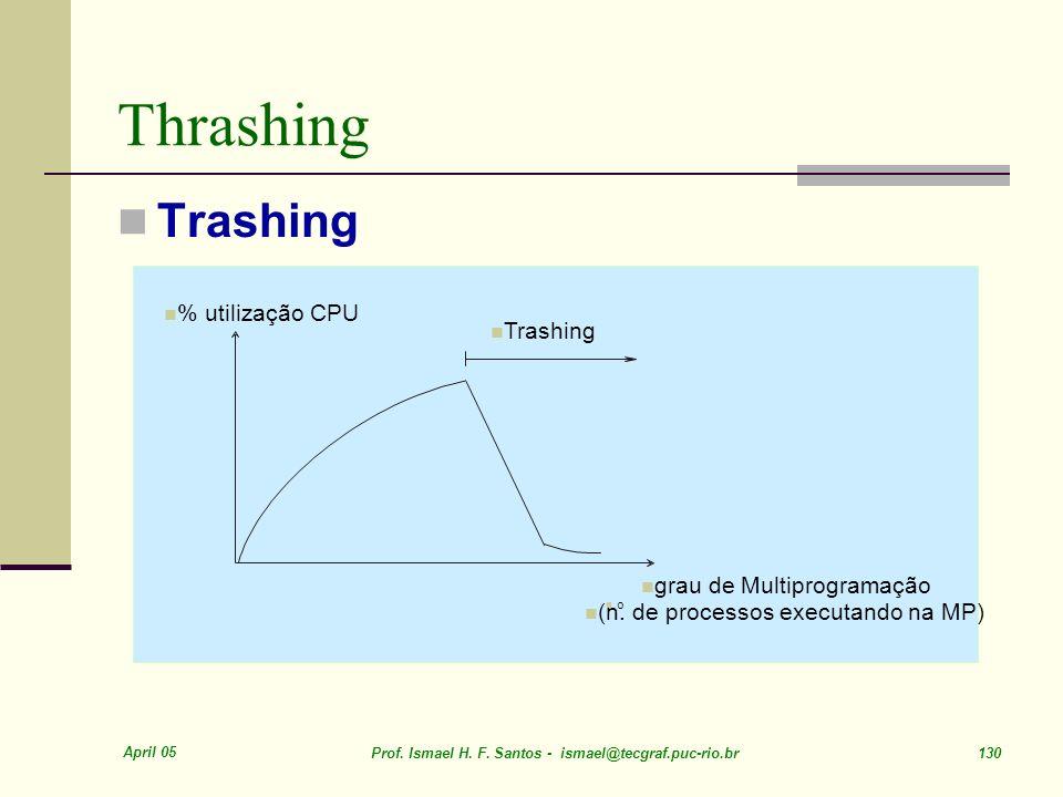 Thrashing Trashing % utilização CPU Trashing grau de Multiprogramação