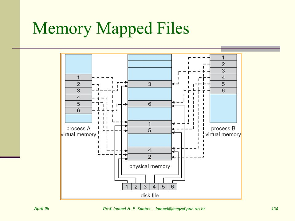 Memory Mapped Files April 05
