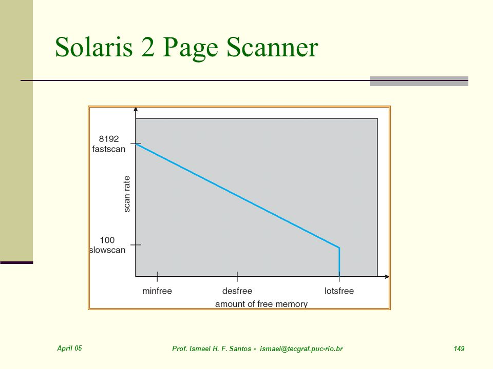 Solaris 2 Page Scanner April 05