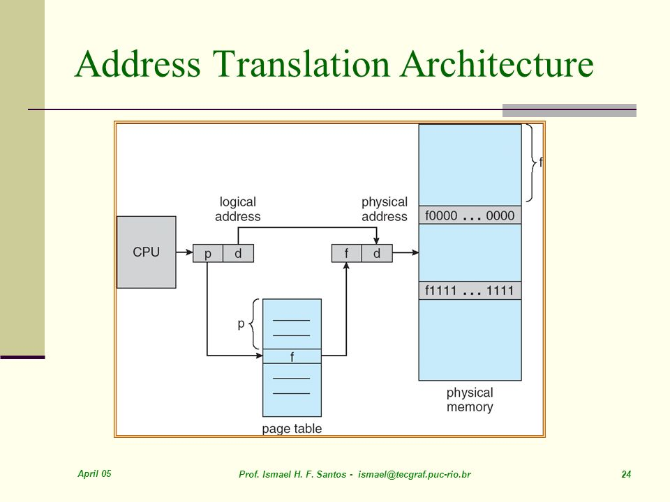 Address Translation Architecture