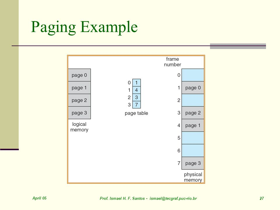 Paging Example April 05. Prof. Ismael H. F.