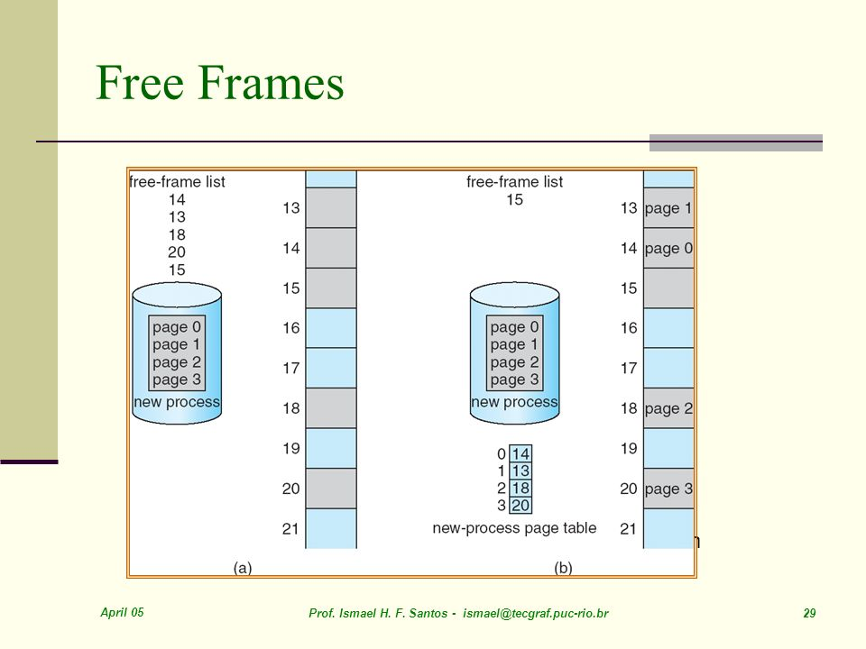 Free Frames Before allocation After allocation April 05