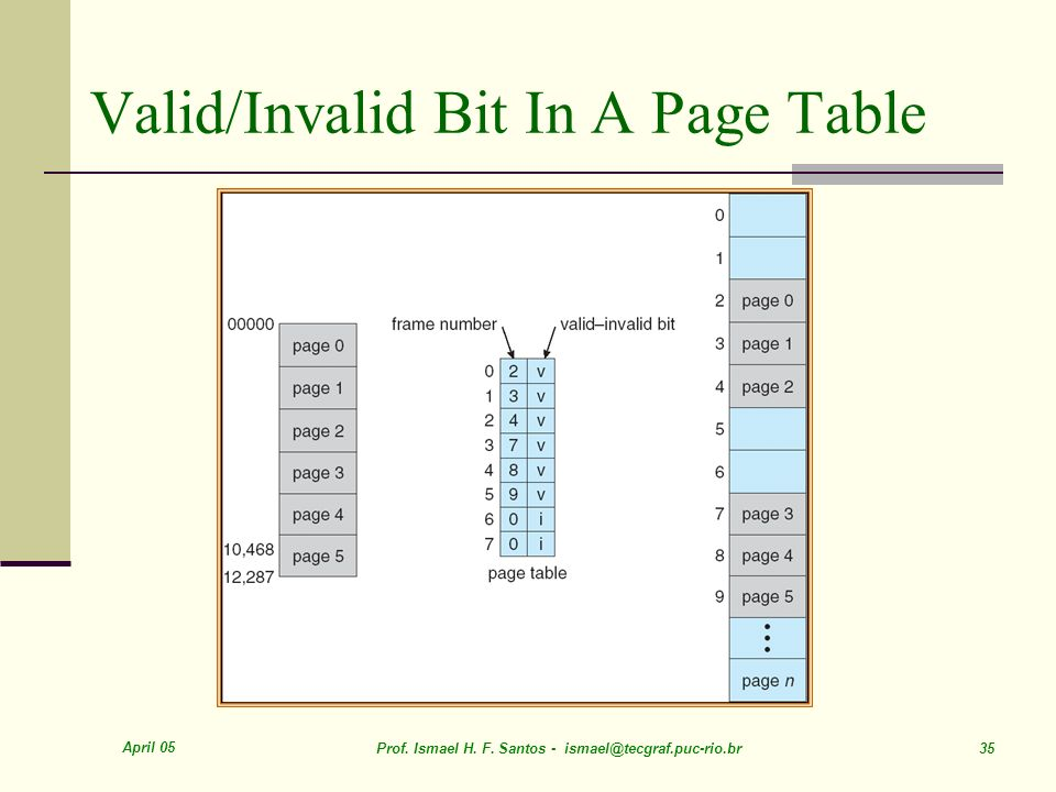 Valid/Invalid Bit In A Page Table