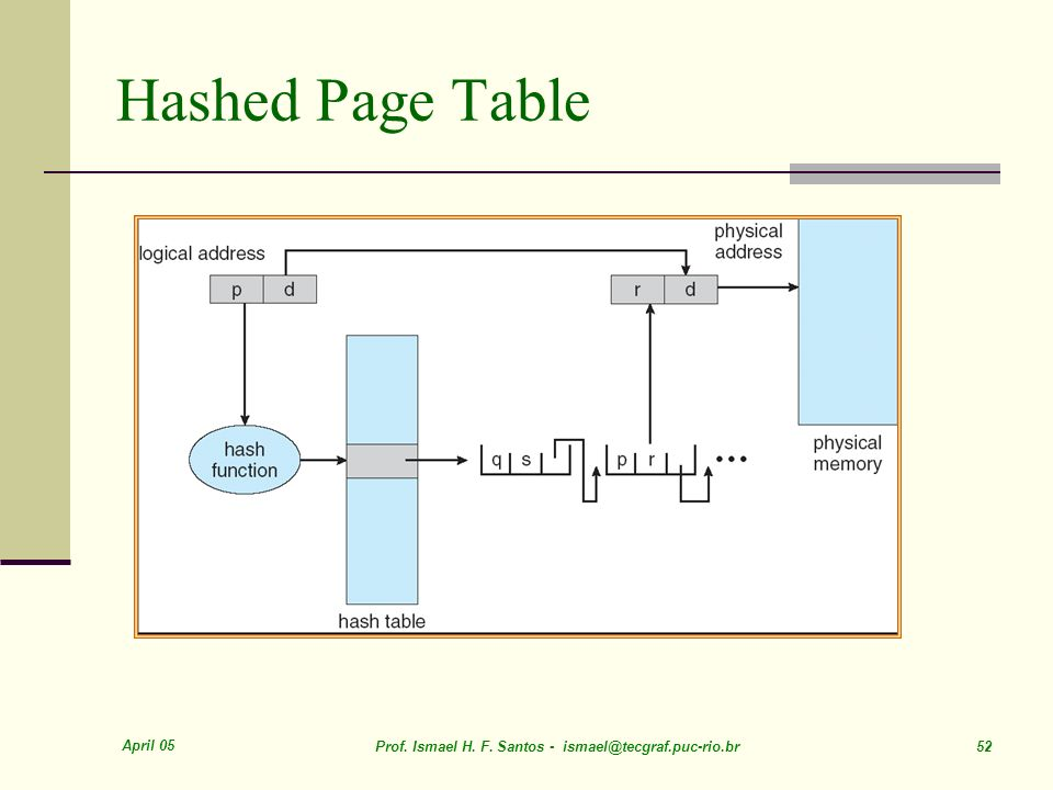Hashed Page Table April 05