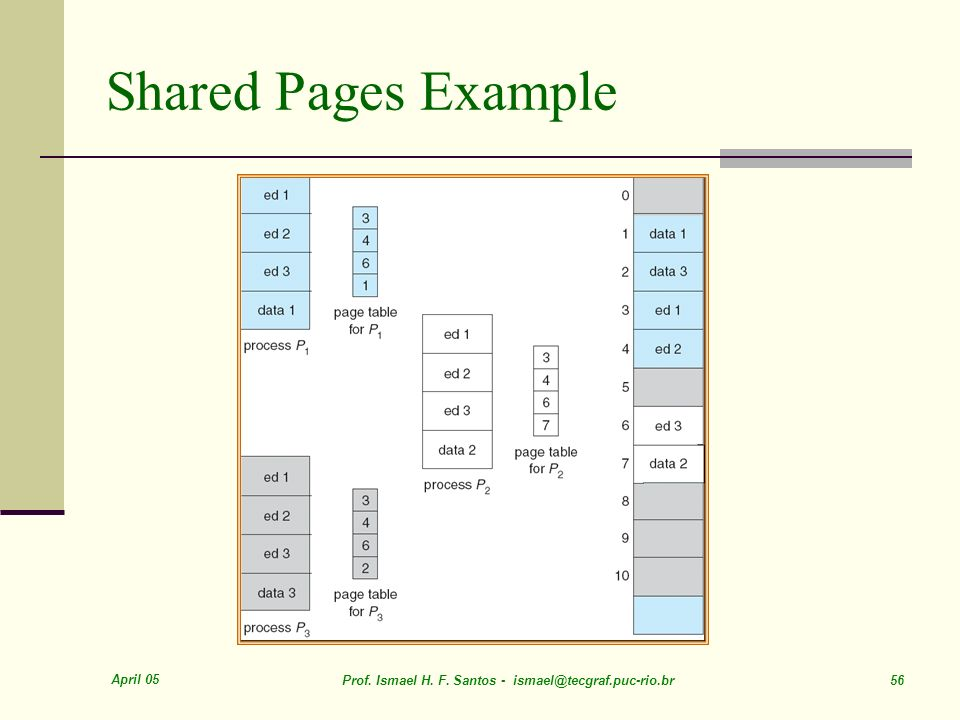 Shared Pages Example April 05