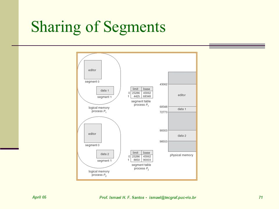 Sharing of Segments April 05
