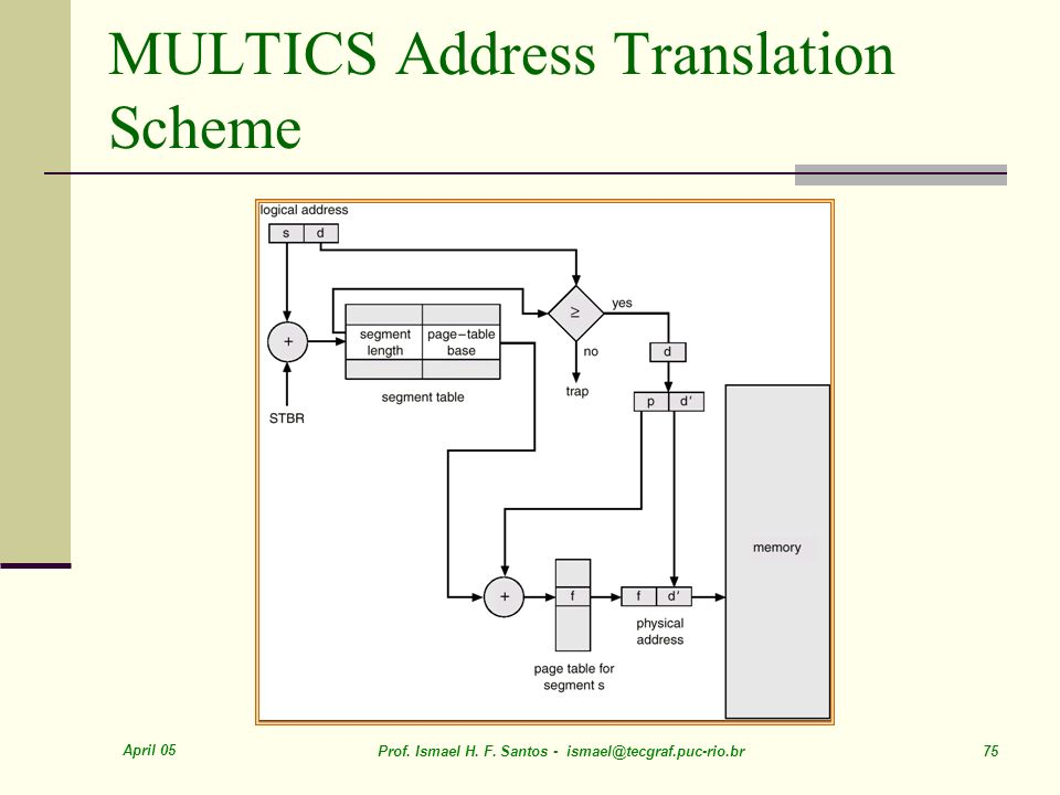 MULTICS Address Translation Scheme