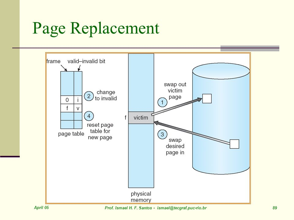 Page Replacement April 05