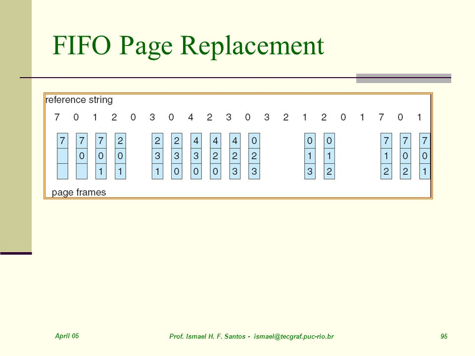 FIFO Page Replacement April 05
