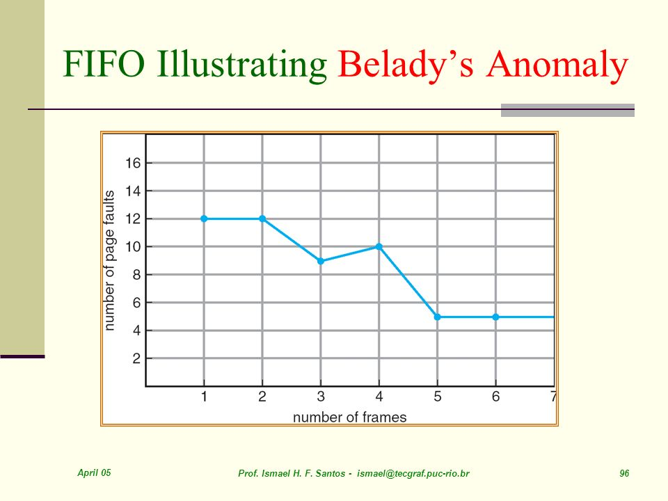 FIFO Illustrating Belady's Anomaly