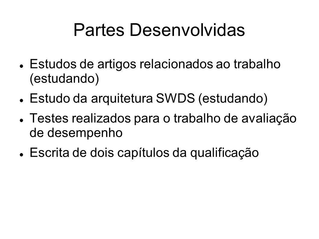 Partes Desenvolvidas Estudos de artigos relacionados ao trabalho (estudando) Estudo da arquitetura SWDS (estudando)