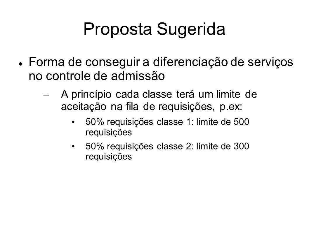 Proposta Sugerida Forma de conseguir a diferenciação de serviços no controle de admissão.
