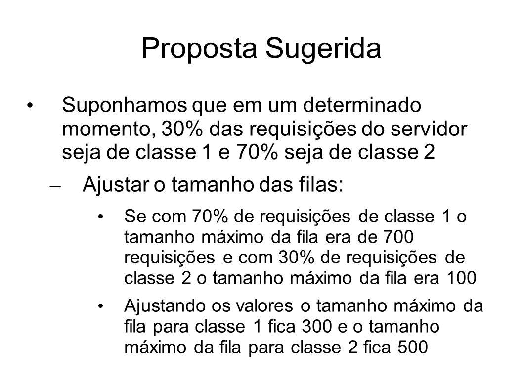 Proposta Sugerida Suponhamos que em um determinado momento, 30% das requisições do servidor seja de classe 1 e 70% seja de classe 2.