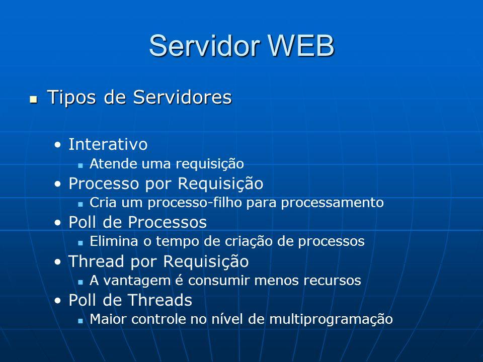 Servidor WEB Tipos de Servidores Interativo Processo por Requisição