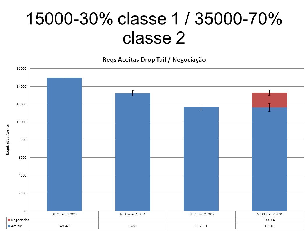 15000-30% classe 1 / 35000-70% classe 2