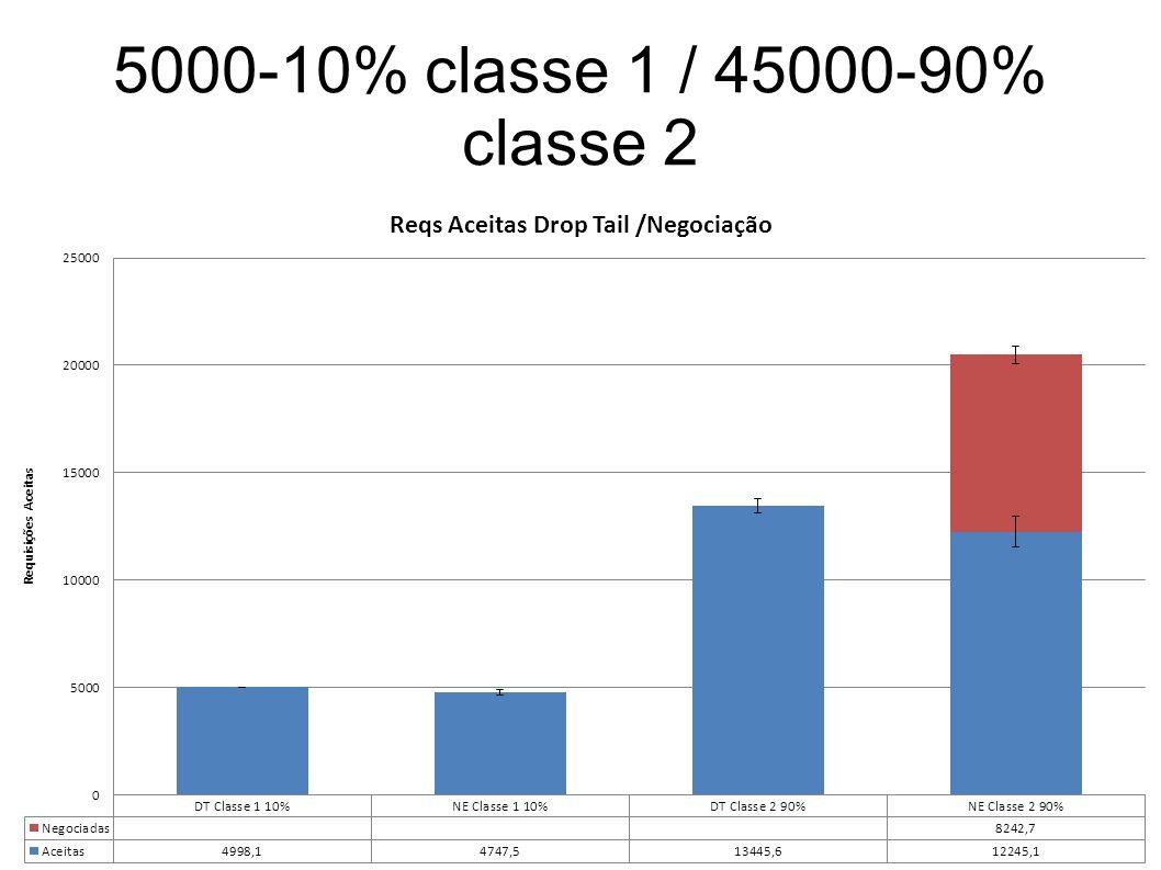 5000-10% classe 1 / 45000-90% classe 2