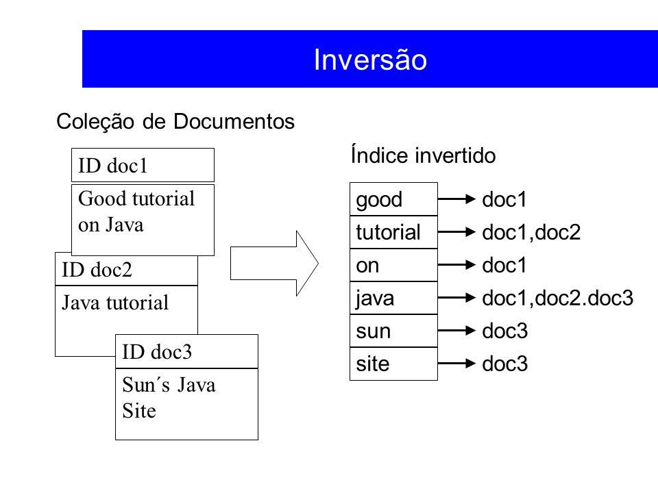 Inversão Coleção de Documentos Índice invertido ID doc1