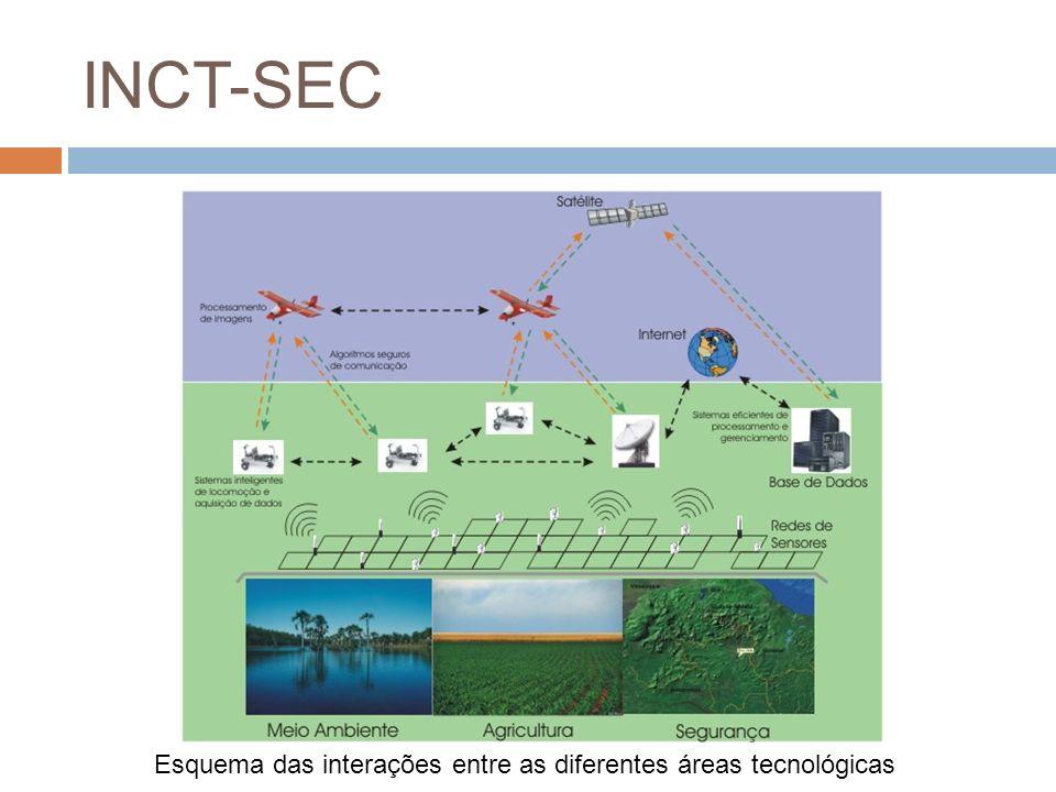 INCT-SEC Esquema das interações entre as diferentes áreas tecnológicas