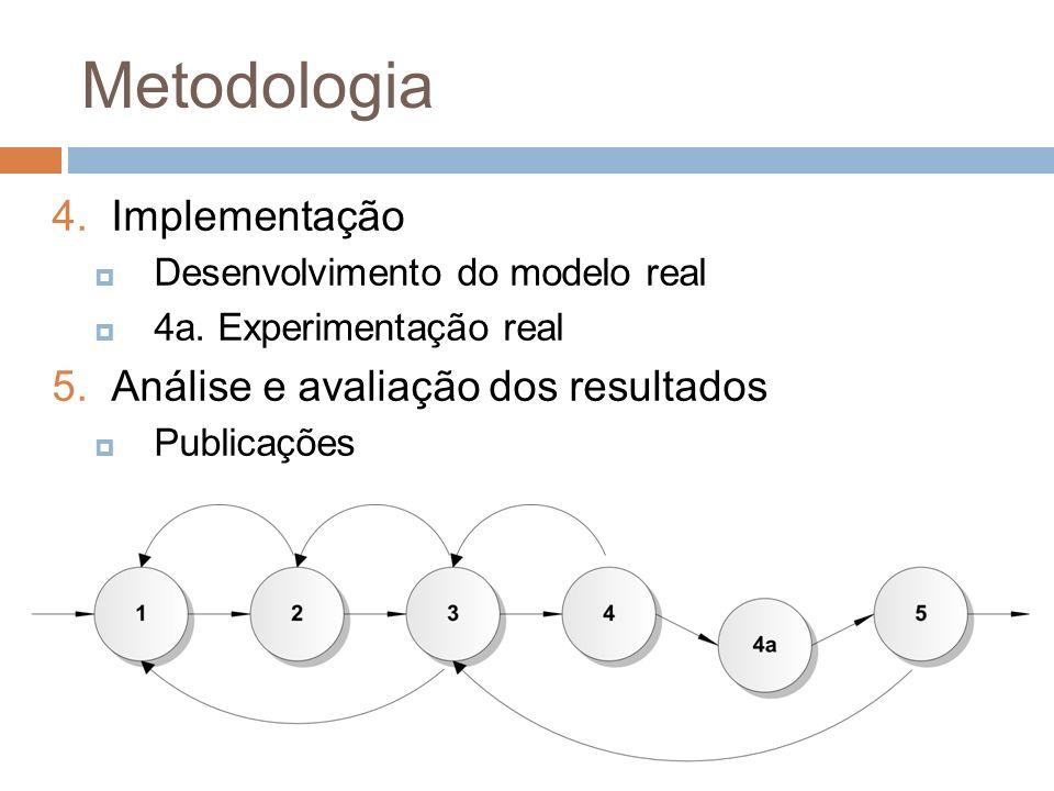 Metodologia Implementação Análise e avaliação dos resultados