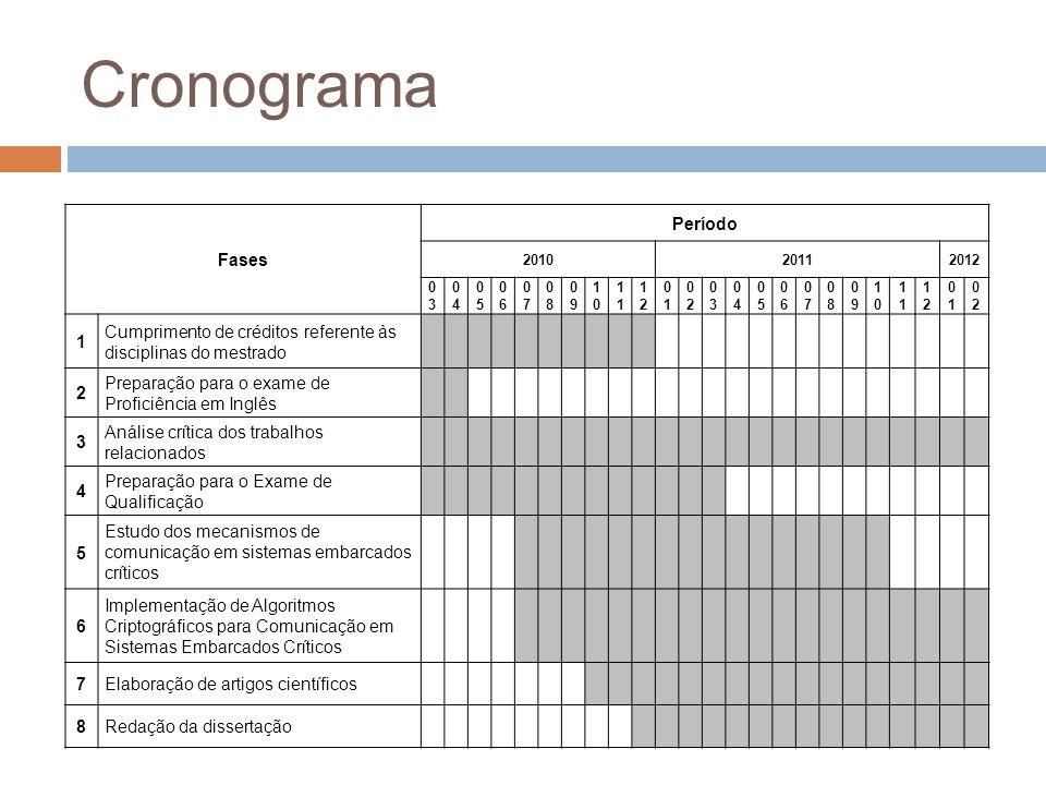 Cronograma Fases Período