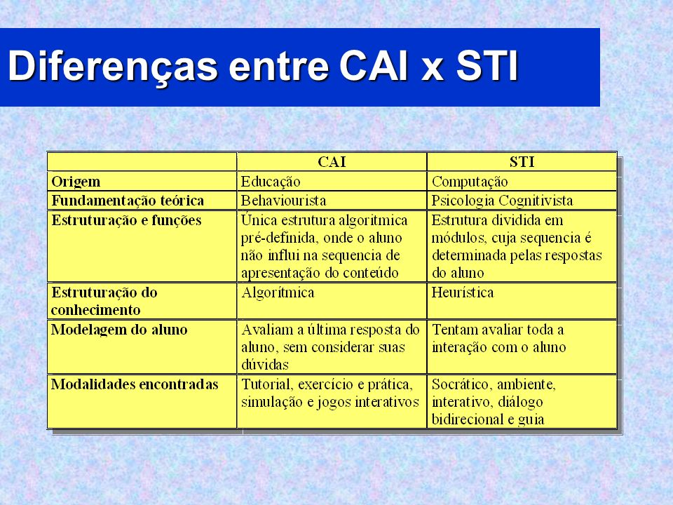 Diferenças entre CAI x STI