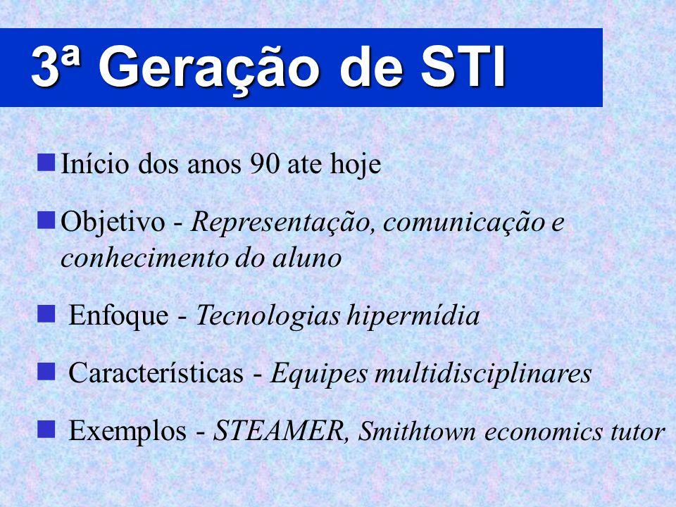 3ª Geração de STI Início dos anos 90 ate hoje