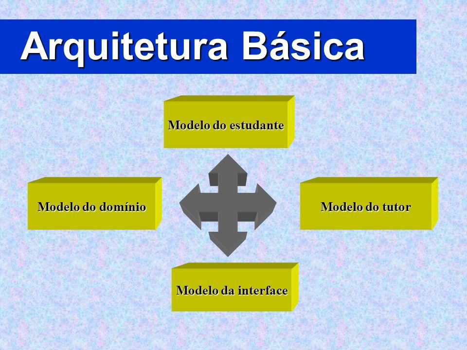 Arquitetura Básica Modelo do estudante Modelo do domínio