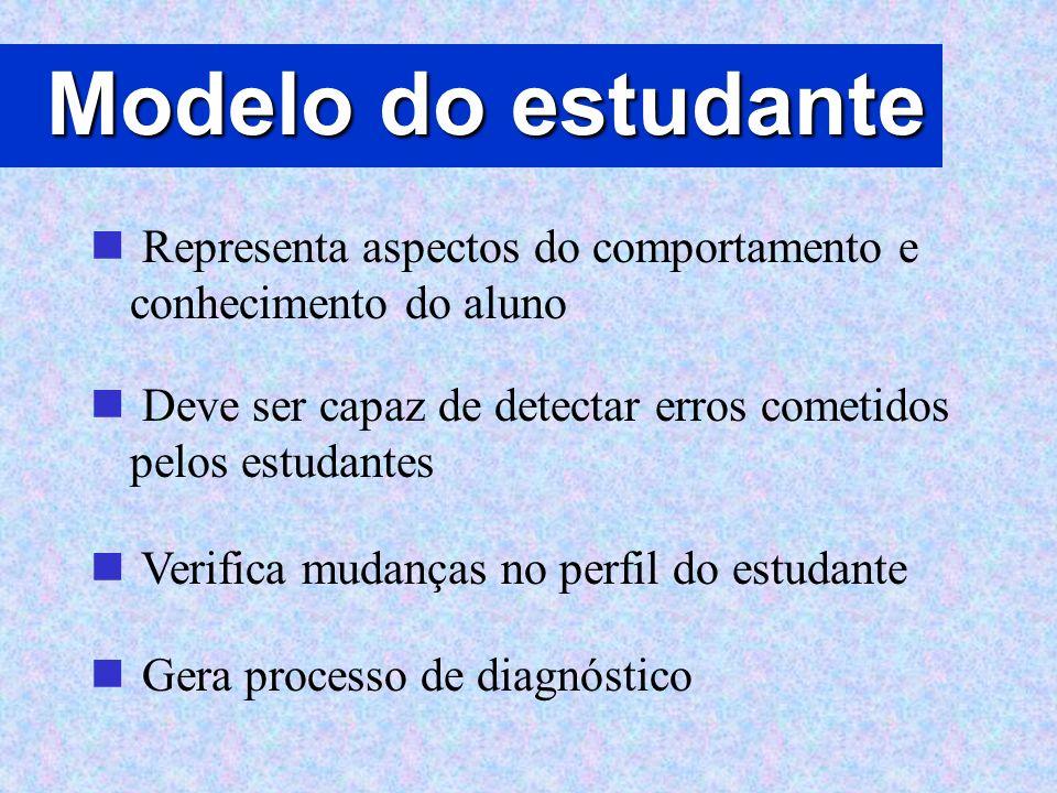 Modelo do estudante Representa aspectos do comportamento e conhecimento do aluno. Deve ser capaz de detectar erros cometidos pelos estudantes.