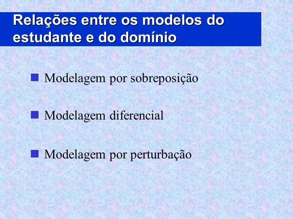 Relações entre os modelos do estudante e do domínio