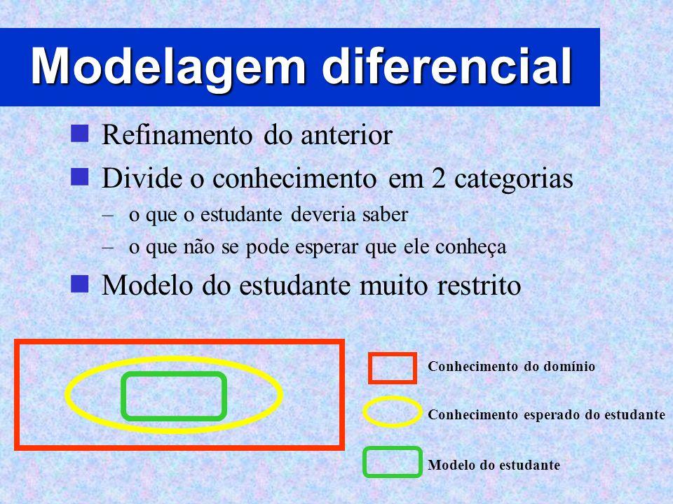 Modelagem diferencial