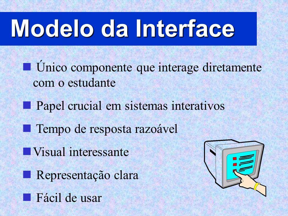 Modelo da Interface Único componente que interage diretamente com o estudante. Papel crucial em sistemas interativos.