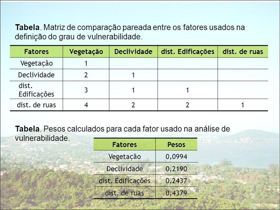 Tabela. Matriz de comparação pareada entre os fatores usados na definição do grau de vulnerabilidade.