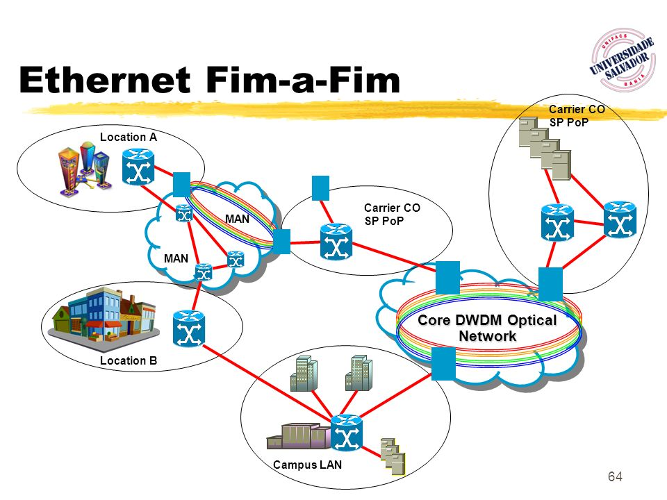 Core DWDM Optical Network