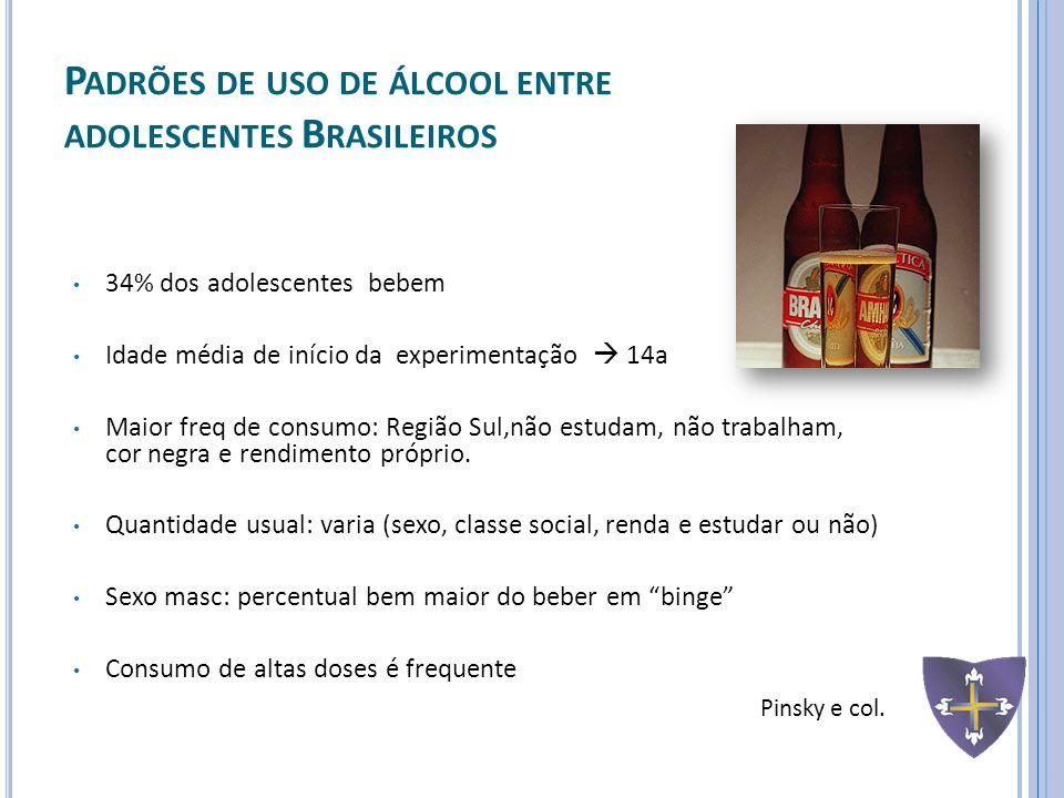Padrões de uso de álcool entre adolescentes Brasileiros