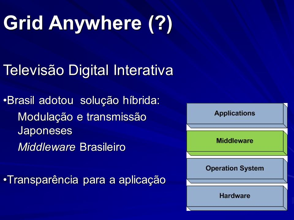 Grid Anywhere ( ) Televisão Digital Interativa