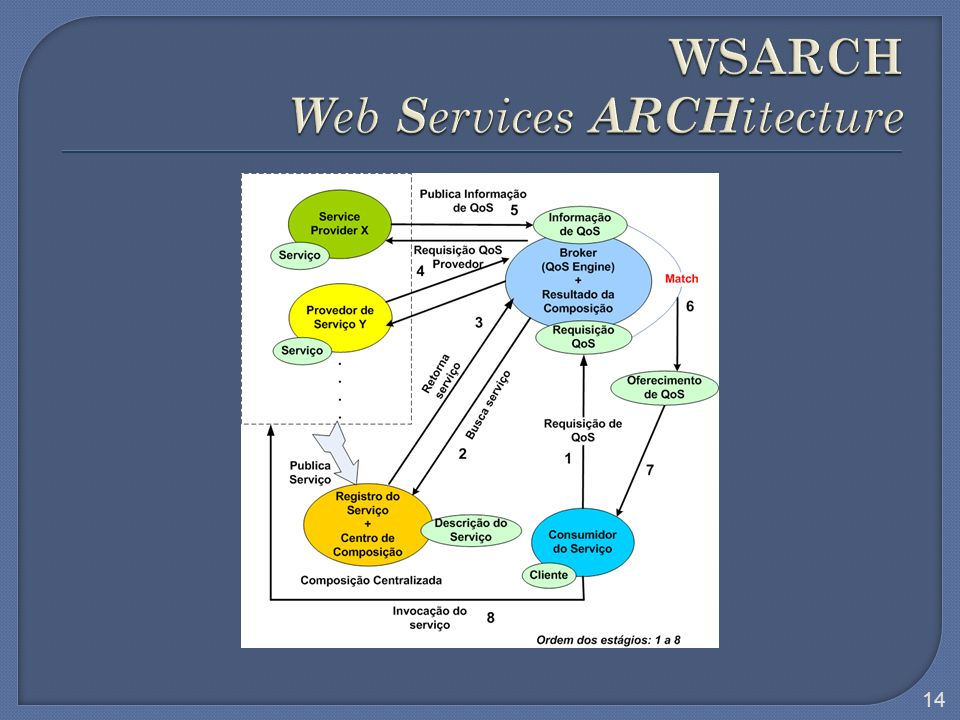 WSARCH Web Services ARCHitecture