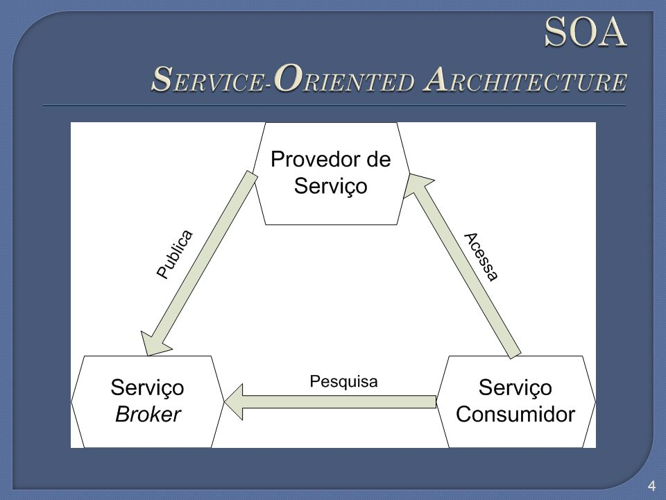 SOA SERVICE-ORIENTED ARCHITECTURE