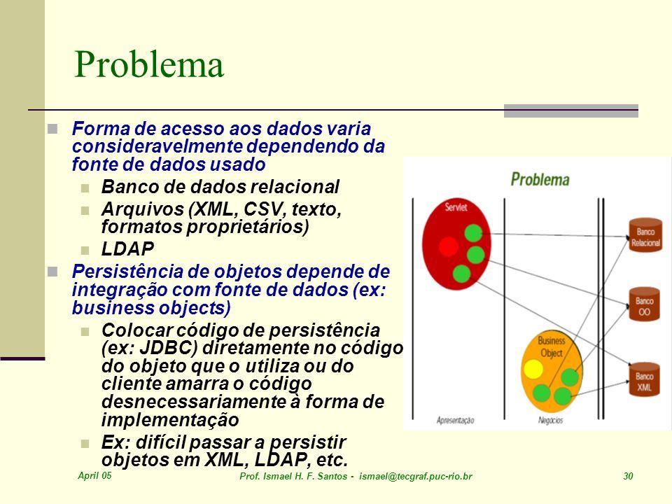 Problema Forma de acesso aos dados varia consideravelmente dependendo da fonte de dados usado. Banco de dados relacional.