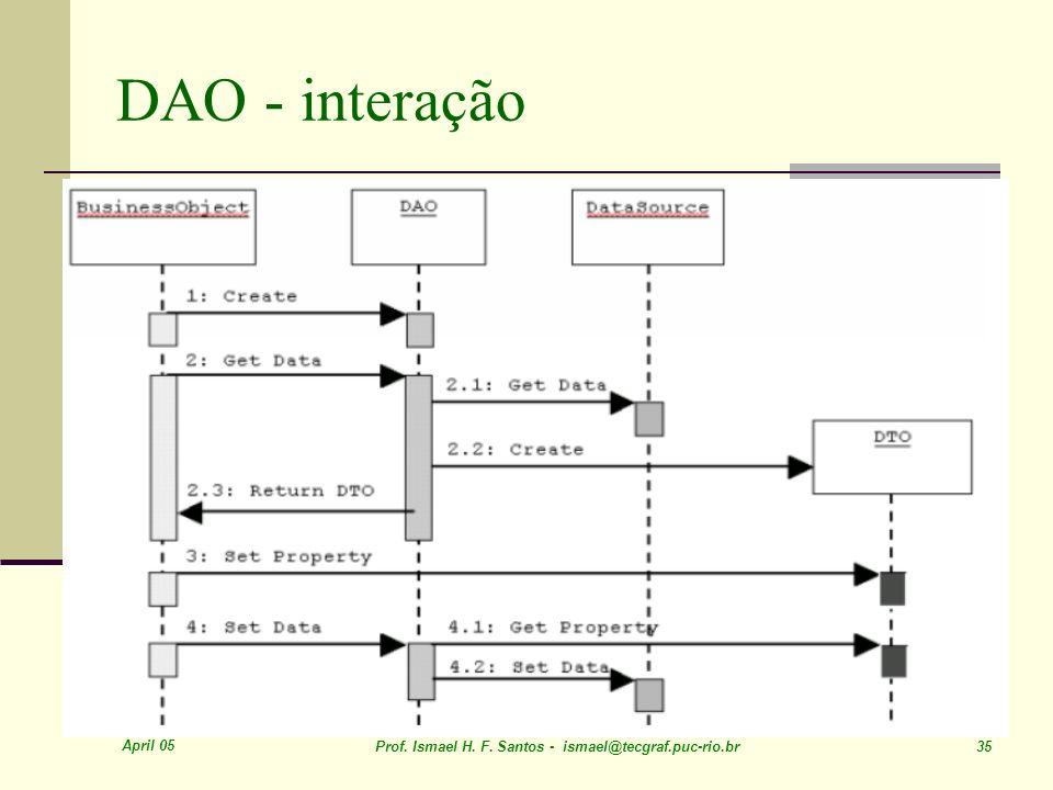 DAO - interação April 05. Prof. Ismael H. F.